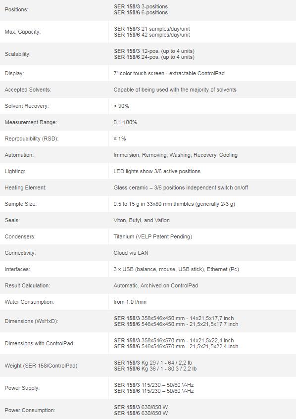 Especificaciones técnicas SER-158