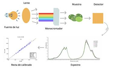 NIR laboratorio