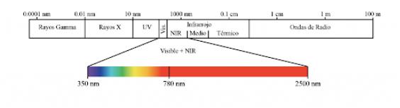 Espectrometría NIR Laboratorio